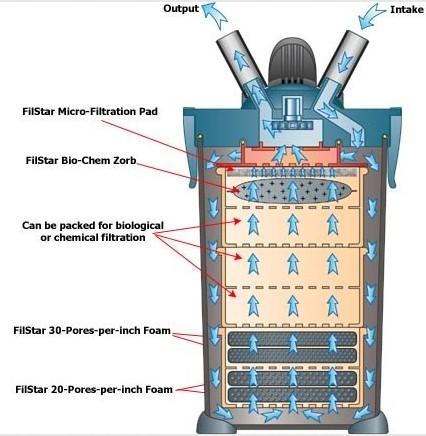 Filtration Flow Diagram of RENA XP-L (XP3)